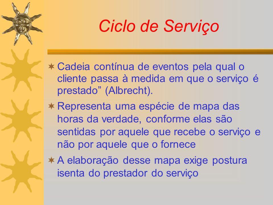 Ciclo de Serviço Cadeia contínua de eventos pela qual o cliente passa à medida em que o serviço é prestado (Albrecht).