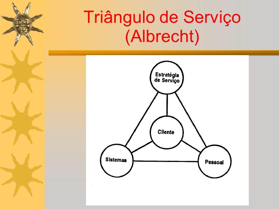Triângulo de Serviço (Albrecht)
