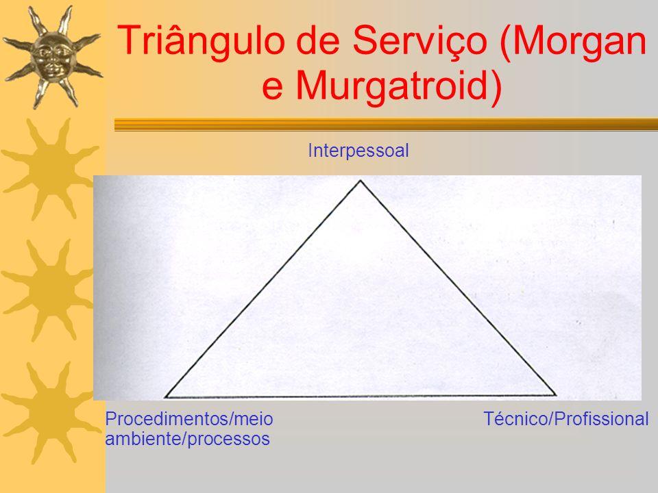 Triângulo de Serviço (Morgan e Murgatroid) Interpessoal Procedimentos/meio ambiente/processos Técnico/Profissional