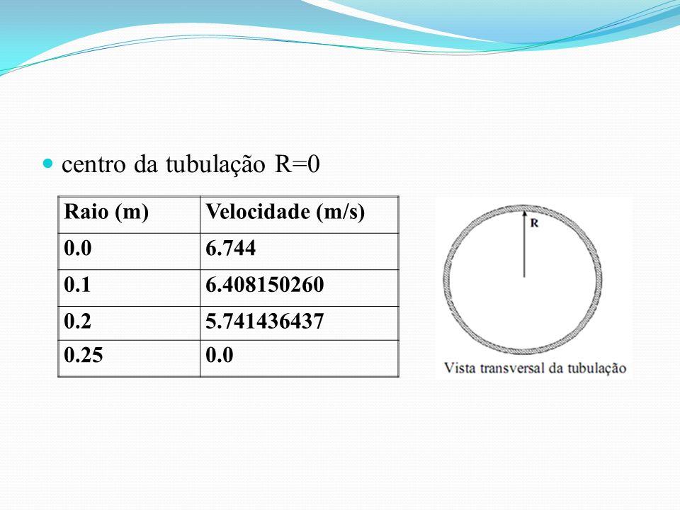 centro da tubulação R=0 Raio (m)Velocidade (m/s) 0.06.744 0.16.408150260 0.25.741436437 0.250.0