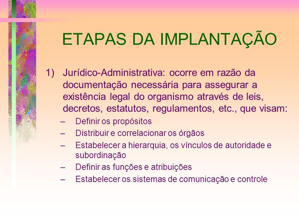 ETAPAS DA IMPLANTAÇÃO 1)Jurídico-Administrativa: ocorre em razão da documentação necessária para assegurar a existência legal do organismo através de