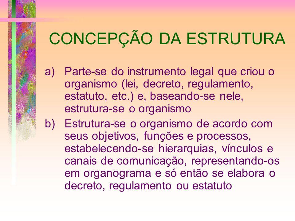 CONCEPÇÃO DA ESTRUTURA a)Parte-se do instrumento legal que criou o organismo (lei, decreto, regulamento, estatuto, etc.) e, baseando-se nele, estrutur