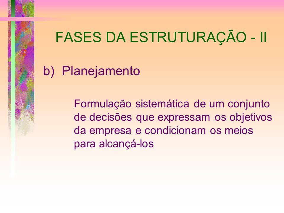 FASES DA ESTRUTURAÇÃO - II b)Planejamento Formulação sistemática de um conjunto de decisões que expressam os objetivos da empresa e condicionam os mei