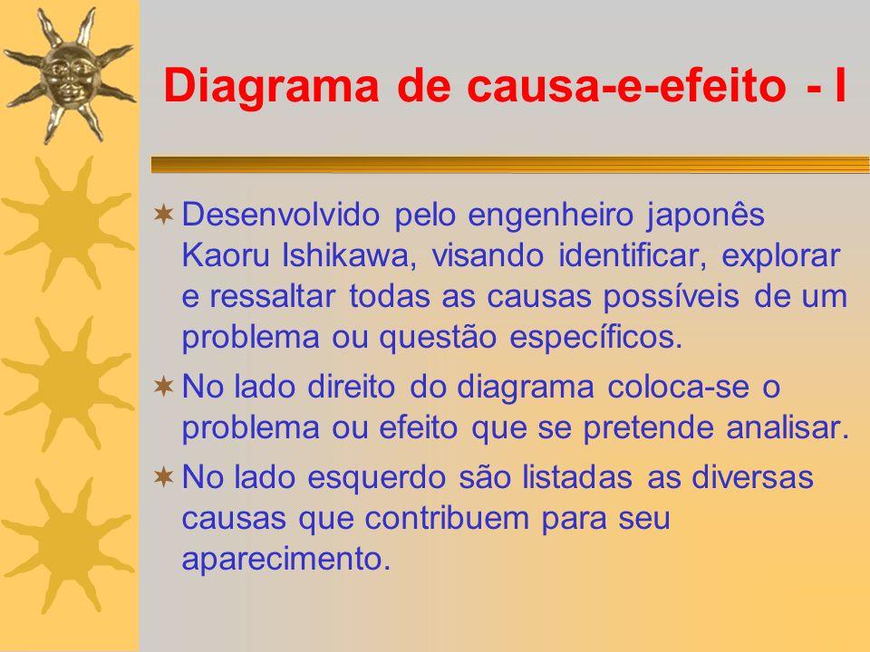 Diagrama de causa-e-efeito - I Desenvolvido pelo engenheiro japonês Kaoru Ishikawa, visando identificar, explorar e ressaltar todas as causas possívei