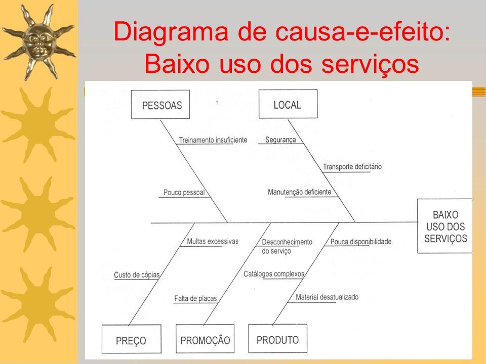 Diagrama de causa-e-efeito: Baixo uso dos serviços