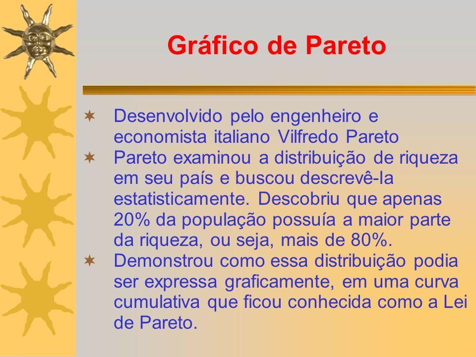 Gráfico de Pareto Desenvolvido pelo engenheiro e economista italiano Vilfredo Pareto Pareto examinou a distribuição de riqueza em seu país e buscou de