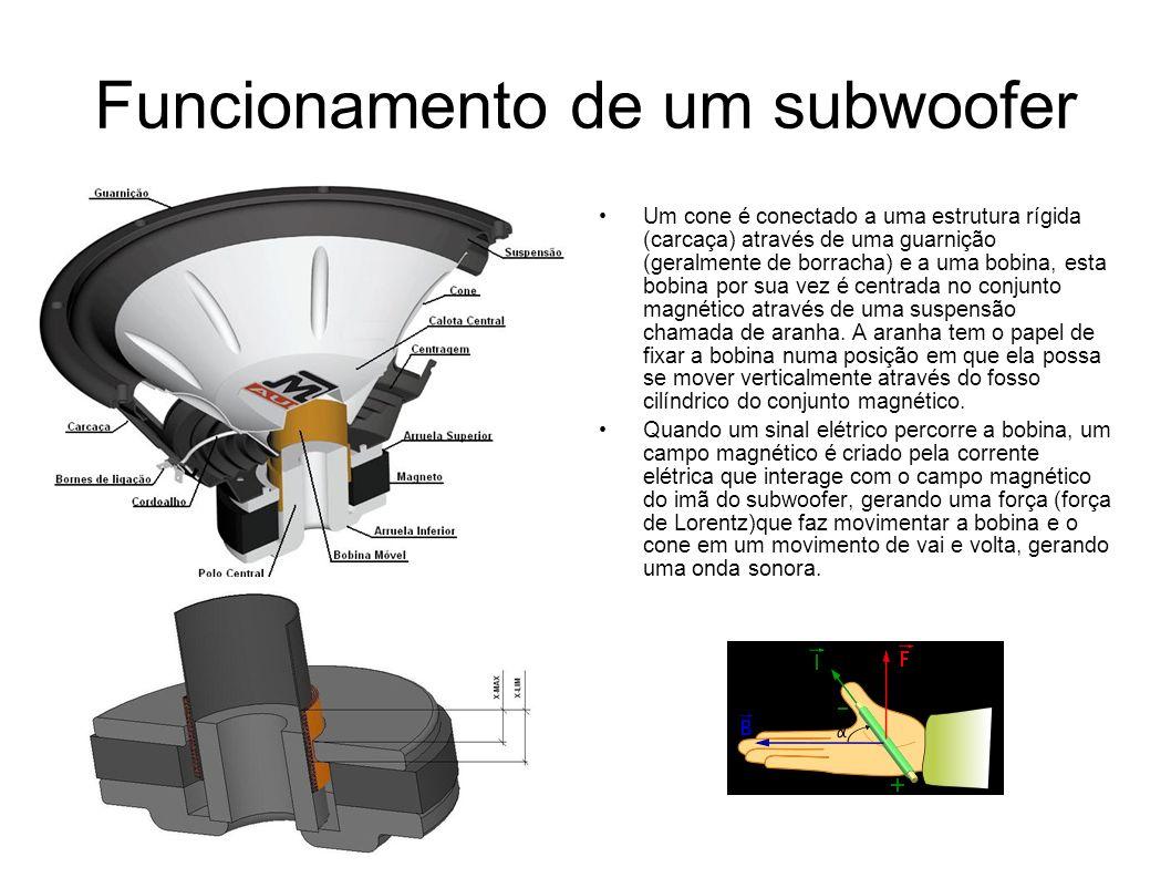 Funcionamento de um subwoofer Um cone é conectado a uma estrutura rígida (carcaça) através de uma guarnição (geralmente de borracha) e a uma bobina, e