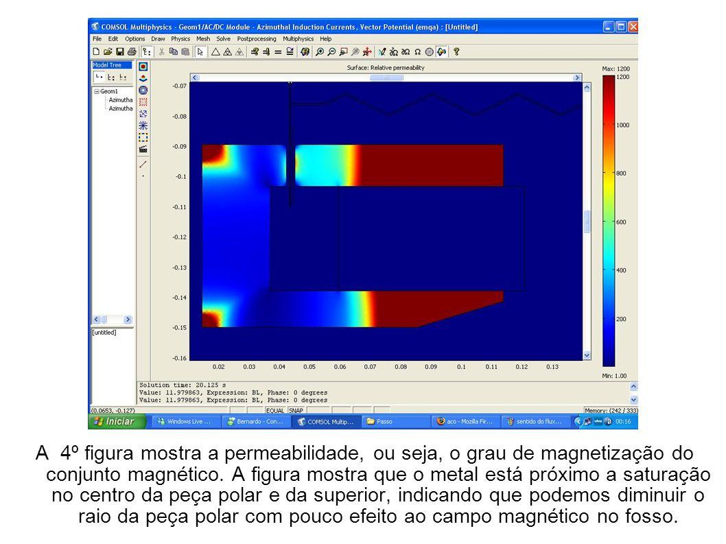 A 4º figura mostra a permeabilidade, ou seja, o grau de magnetização do conjunto magnético. A figura mostra que o metal está próximo a saturação no ce