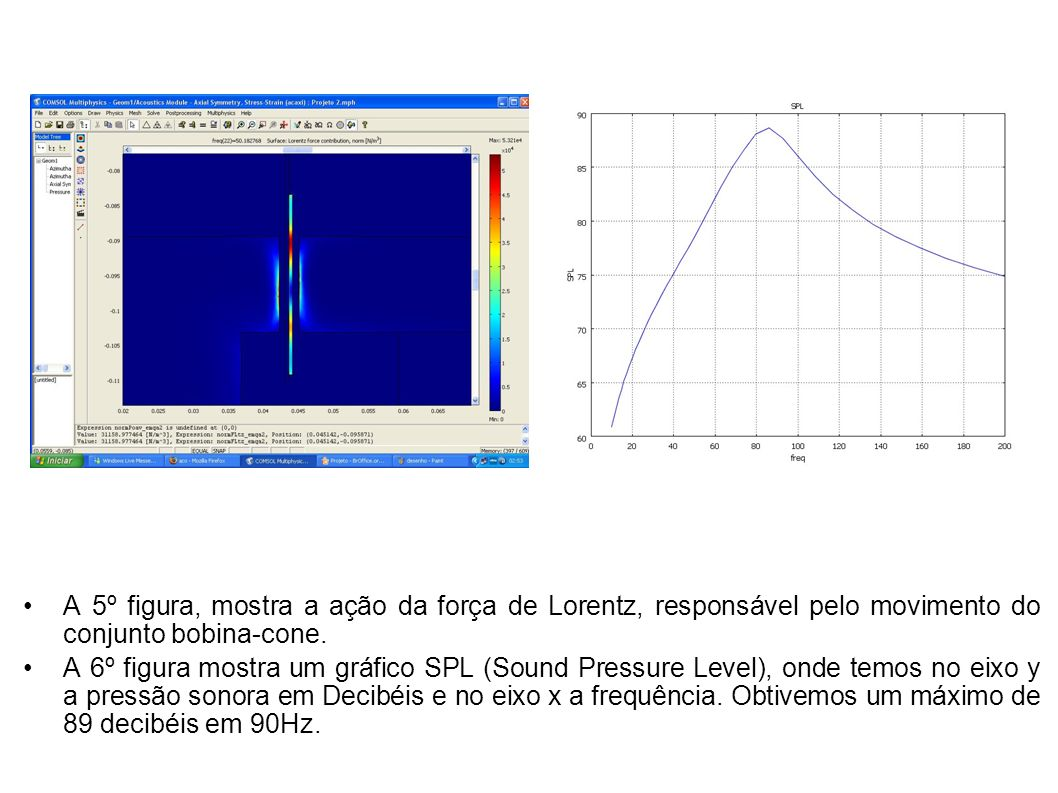 A 5º figura, mostra a ação da força de Lorentz, responsável pelo movimento do conjunto bobina-cone. A 6º figura mostra um gráfico SPL (Sound Pressure