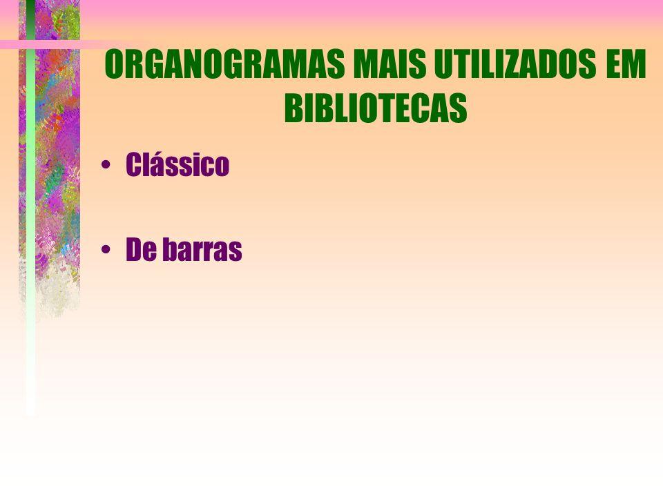 ORGANOGRAMAS MAIS UTILIZADOS EM BIBLIOTECAS Clássico De barras