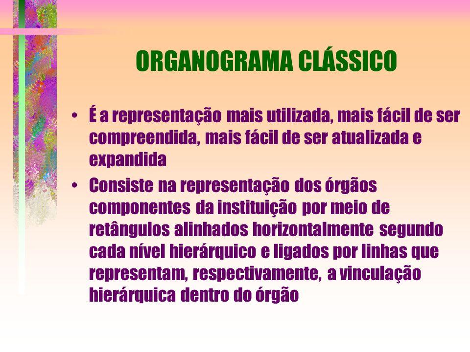 ORGANOGRAMA CLÁSSICO É a representação mais utilizada, mais fácil de ser compreendida, mais fácil de ser atualizada e expandida Consiste na representa