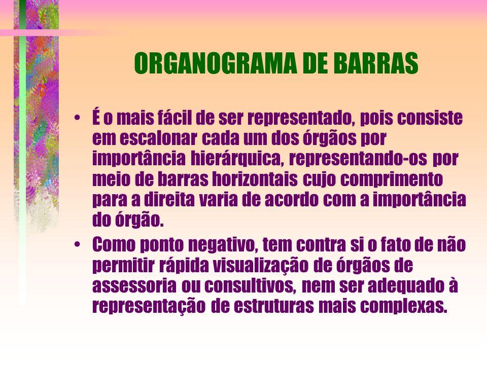 ORGANOGRAMA DE BARRAS É o mais fácil de ser representado, pois consiste em escalonar cada um dos órgãos por importância hierárquica, representando-os por meio de barras horizontais cujo comprimento para a direita varia de acordo com a importância do órgão.