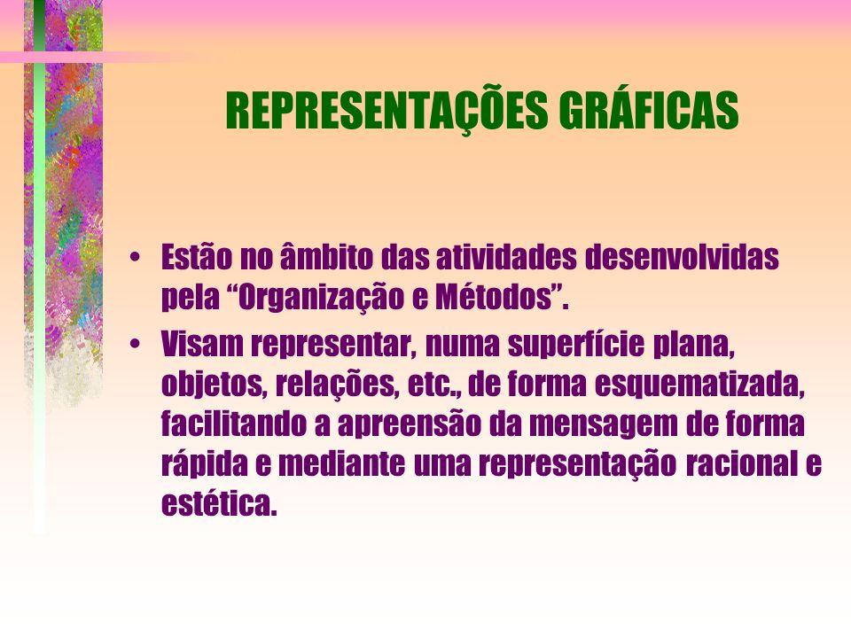 Estão no âmbito das atividades desenvolvidas pela Organização e Métodos.