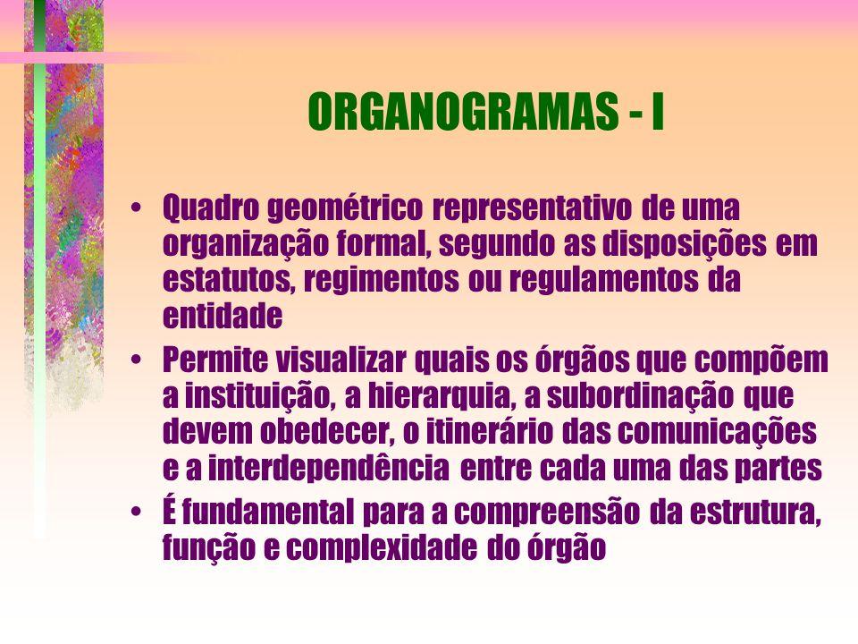 ORGANOGRAMAS - I Quadro geométrico representativo de uma organização formal, segundo as disposições em estatutos, regimentos ou regulamentos da entidade Permite visualizar quais os órgãos que compõem a instituição, a hierarquia, a subordinação que devem obedecer, o itinerário das comunicações e a interdependência entre cada uma das partes É fundamental para a compreensão da estrutura, função e complexidade do órgão