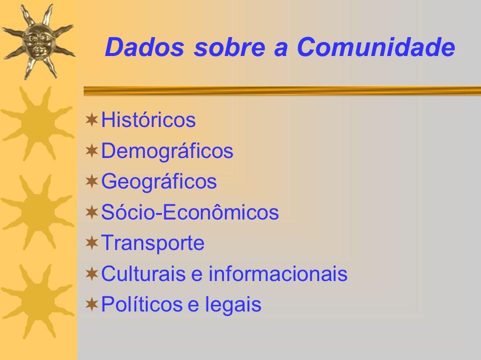 Dados sobre a Comunidade Históricos Demográficos Geográficos Sócio-Econômicos Transporte Culturais e informacionais Políticos e legais
