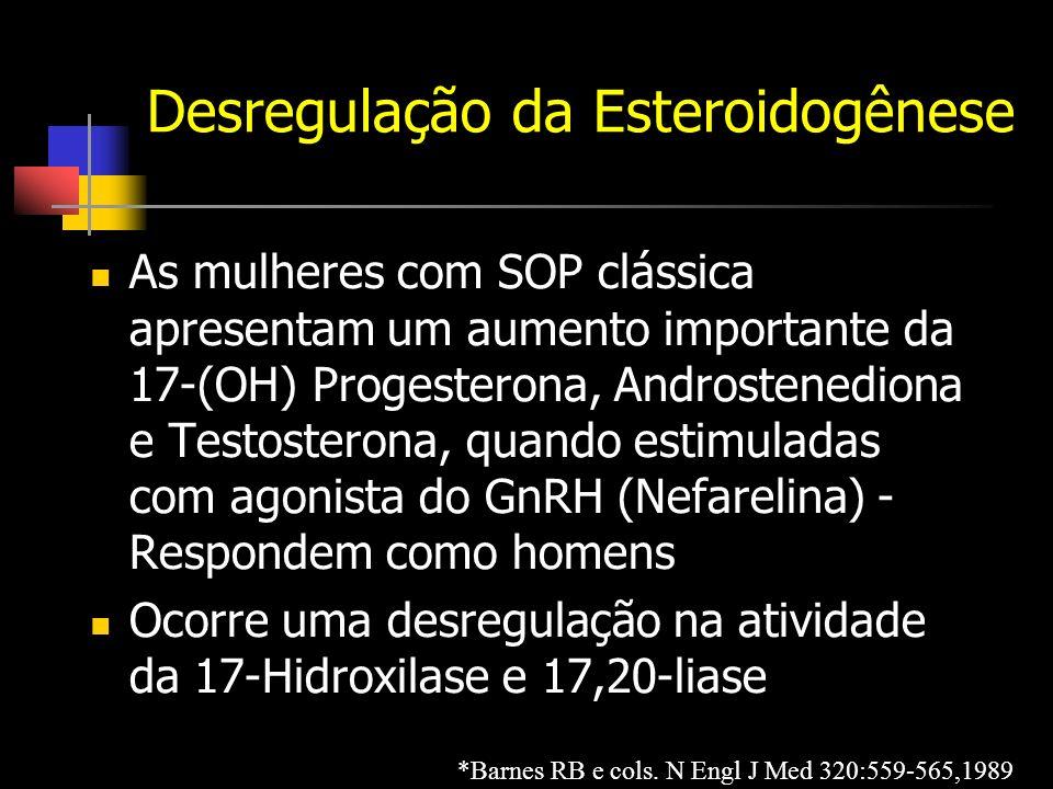 Desregulação da Esteroidogênese As mulheres com SOP clássica apresentam um aumento importante da 17-(OH) Progesterona, Androstenediona e Testosterona, quando estimuladas com agonista do GnRH (Nefarelina) - Respondem como homens Ocorre uma desregulação na atividade da 17-Hidroxilase e 17,20-liase *Barnes RB e cols.
