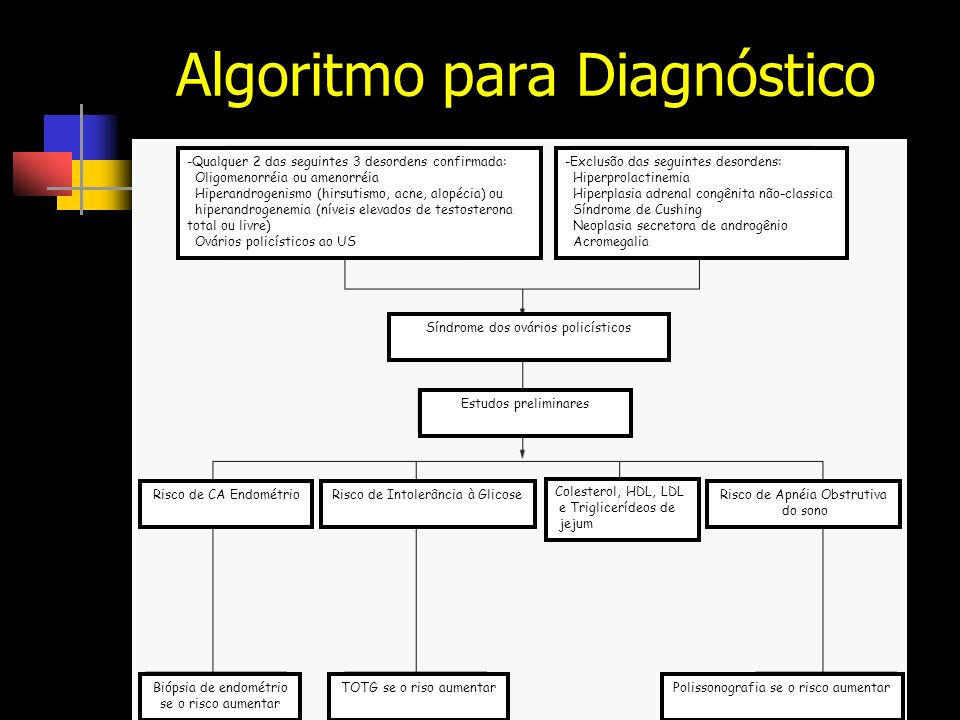 Algoritmo para Diagnóstico -Qualquer 2 das seguintes 3 desordens confirmada: Oligomenorréia ou amenorréia Hiperandrogenismo (hirsutismo, acne, alopécia) ou hiperandrogenemia (níveis elevados de testosterona total ou livre) Ovários policísticos ao US -Exclusão das seguintes desordens: Hiperprolactinemia Hiperplasia adrenal congênita não-classica Síndrome de Cushing Neoplasia secretora de androgênio Acromegalia Síndrome dos ovários policísticos Estudos preliminares Risco de CA EndométrioRisco de Intolerância à Glicose Colesterol, HDL, LDL e Triglicerídeos de jejum Risco de Apnéia Obstrutiva do sono Biópsia de endométrio se o risco aumentar TOTG se o riso aumentarPolissonografia se o risco aumentar