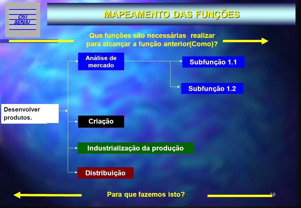10 MAPEAMENTO DAS FUNÇÕES FUNÇÃO 1 FUNÇÃO 2 Subfunção 1.1 Subfunção 1.2 Que funções são necessárias realizar para alcançar a função anterior(Como)? Pa