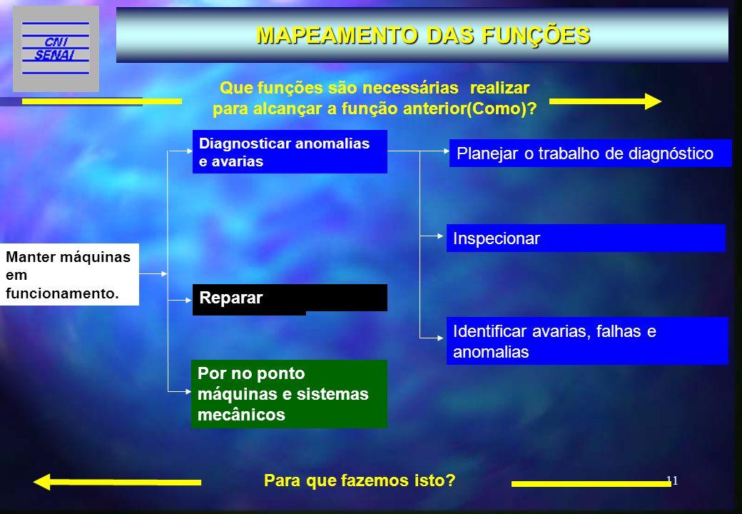 11 Subfunção 1.1 Subfunção 1.2 MAPEAMENTO DAS FUNÇÕES FUNÇÃO 1 FUNÇÃO 2 Inspecionar Identificar avarias, falhas e anomalias Que funções são necessária