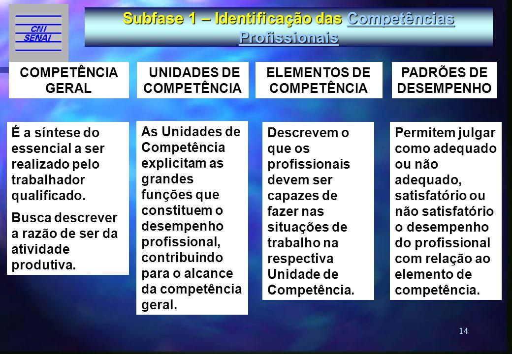 14 As Unidades de Competência explicitam as grandes funções que constituem o desempenho profissional, contribuindo para o alcance da competência geral
