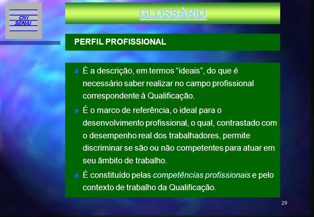 29 GLOSSÁRIO n É a descrição, em termos ideais, do que é necessário saber realizar no campo profissional correspondente à Qualificação. n É o marco de