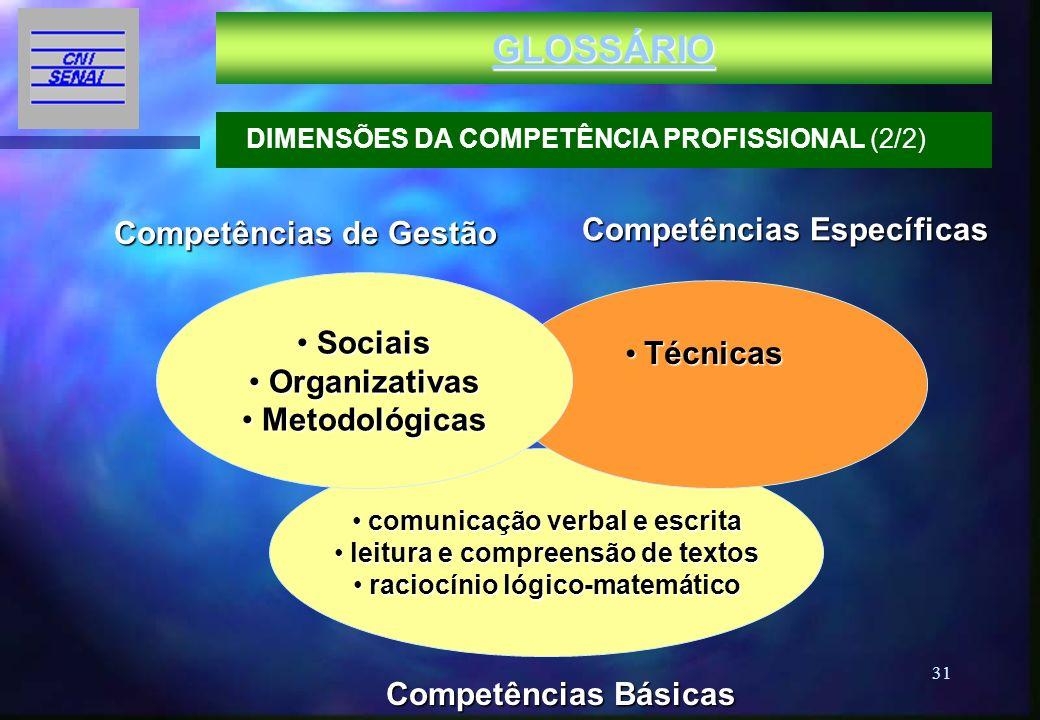31 Competências de Gestão Competências Básicas comunicação verbal e escrita comunicação verbal e escrita leitura e compreensão de textos leitura e com