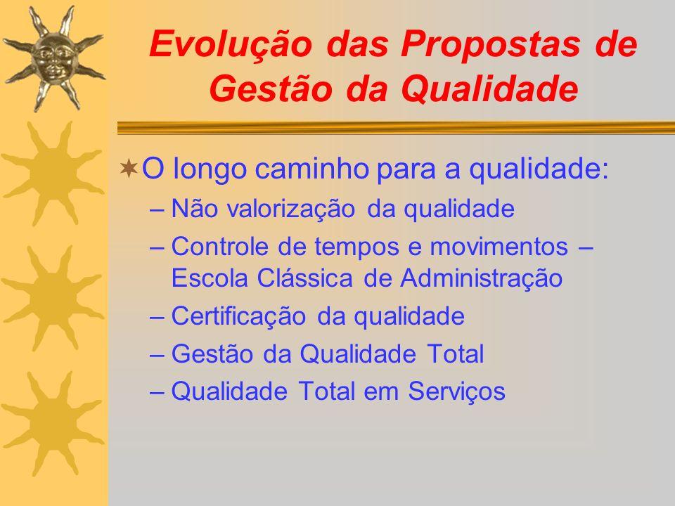 Evolução das Propostas de Gestão da Qualidade O longo caminho para a qualidade: –Não valorização da qualidade –Controle de tempos e movimentos – Escol