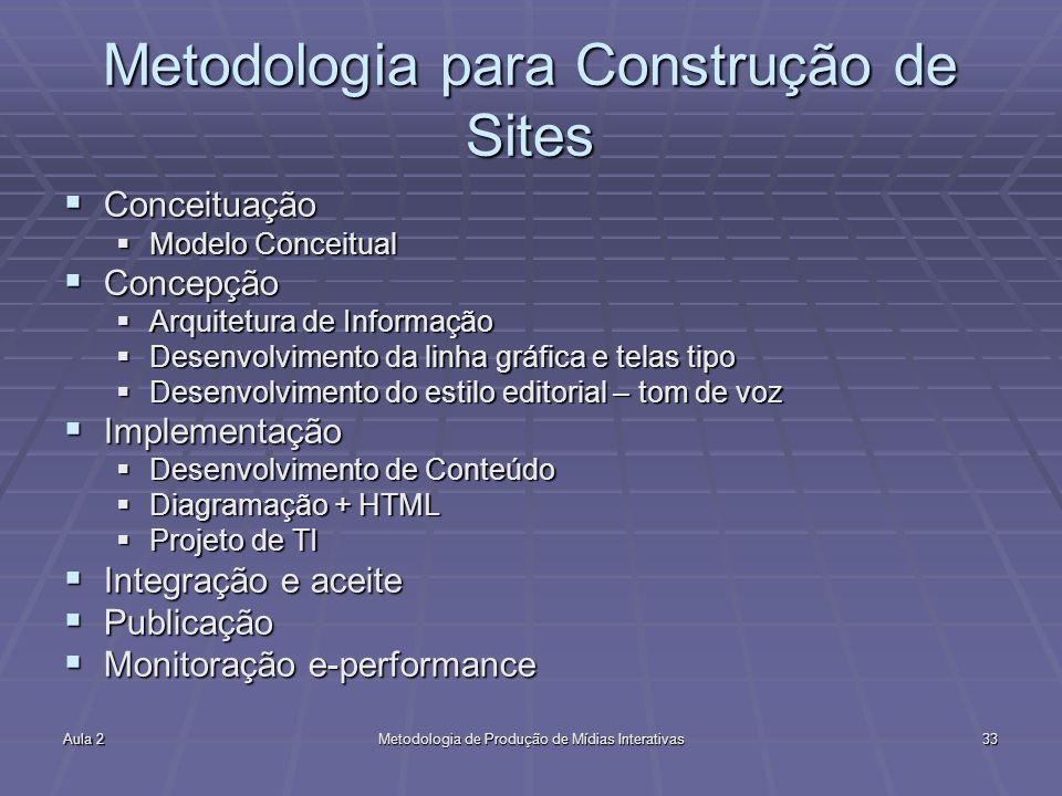 Aula 2Metodologia de Produção de Mídias Interativas33 Metodologia para Construção de Sites Conceituação Conceituação Modelo Conceitual Modelo Conceitu