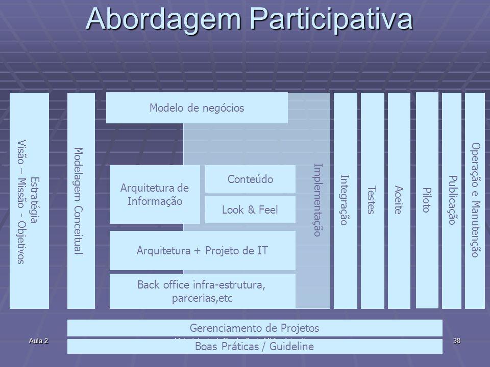 Aula 2Metodologia de Produção de Mídias Interativas38 Implementação Abordagem Participativa Estratégia Visão – Missão - Objetivos Arquitetura de Infor