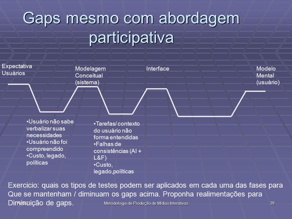Aula 2Metodologia de Produção de Mídias Interativas39 Gaps mesmo com abordagem participativa Expectativa Usuários Usuário não sabe verbalizar suas nec