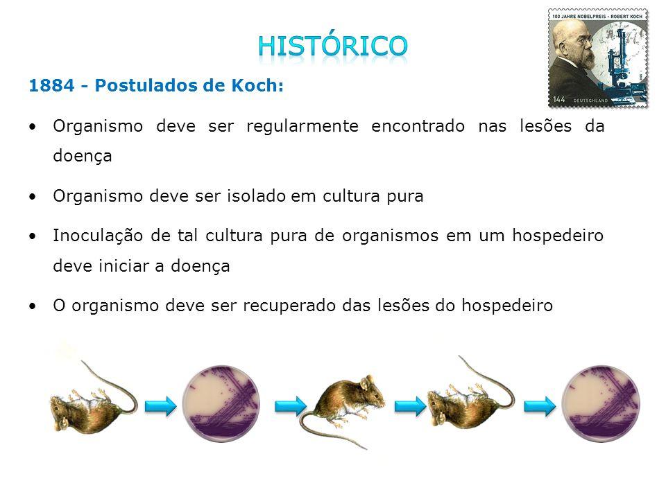 1884 - Postulados de Koch: Organismo deve ser regularmente encontrado nas lesões da doença Organismo deve ser isolado em cultura pura Inoculação de ta