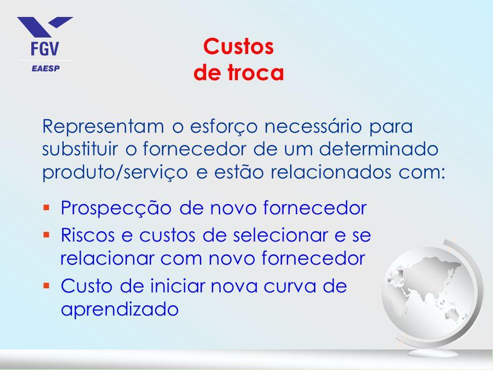 Custos de troca Representam o esforço necessário para substituir o fornecedor de um determinado produto/serviço e estão relacionados com: §Prospecção