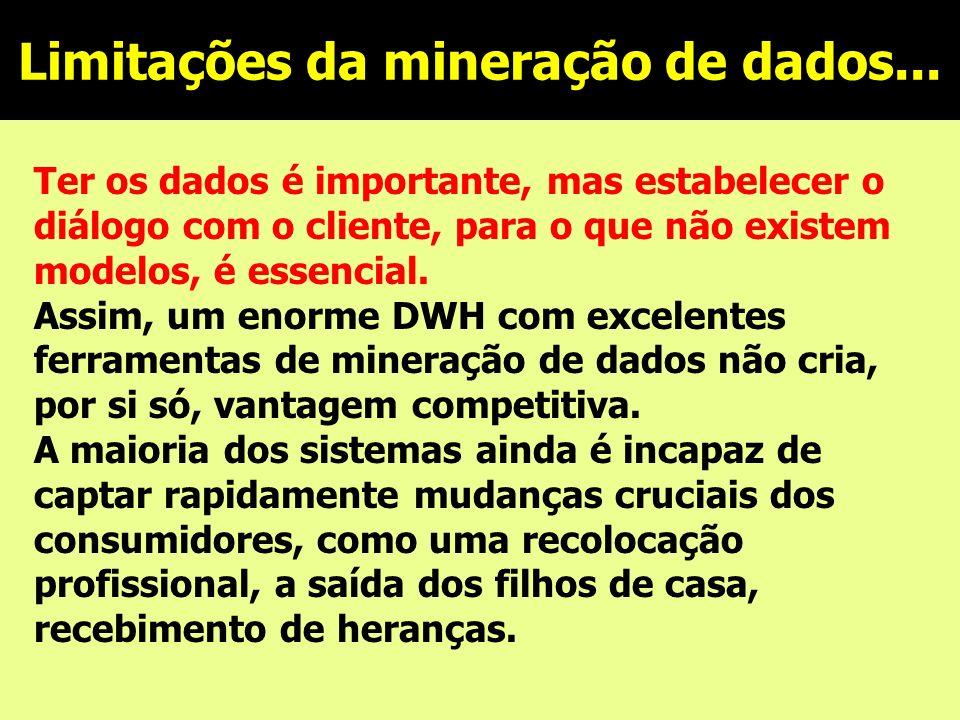 Limitações da mineração de dados...
