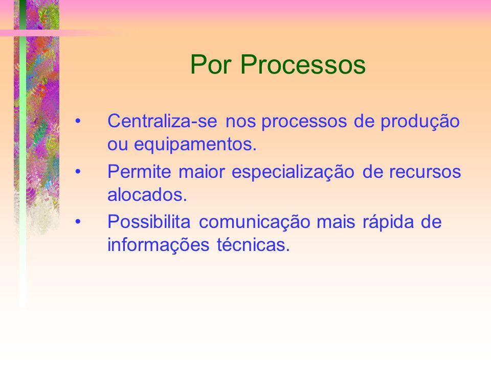 Por Processos Centraliza-se nos processos de produção ou equipamentos. Permite maior especialização de recursos alocados. Possibilita comunicação mais