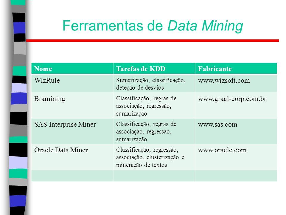 Ferramentas de Data Mining NomeTarefas de KDDFabricante WizRule Sumarização, classificação, deteção de desvios www.wizsoft.com Bramining Classificação
