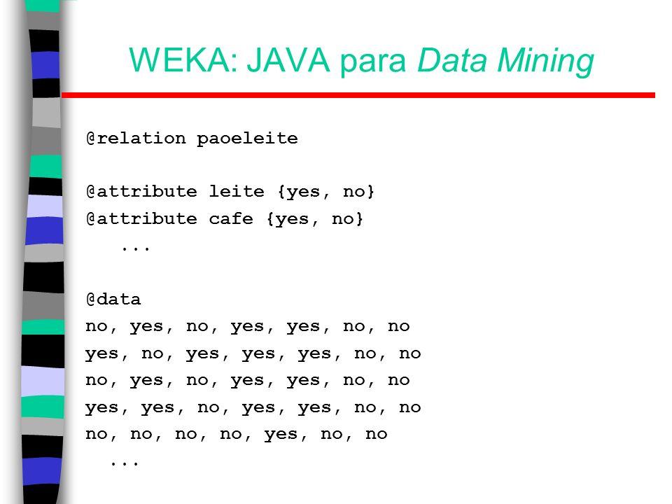 WEKA: JAVA para Data Mining Carga do arquivo; Análise dos atributos e seus valores; Indicação de pré-processamento; Escolha da tarefa de data mining; Escolha do algoritmo a aplicar; Acerto dos parâmetros; Execução; Análise dos resultados de saída.