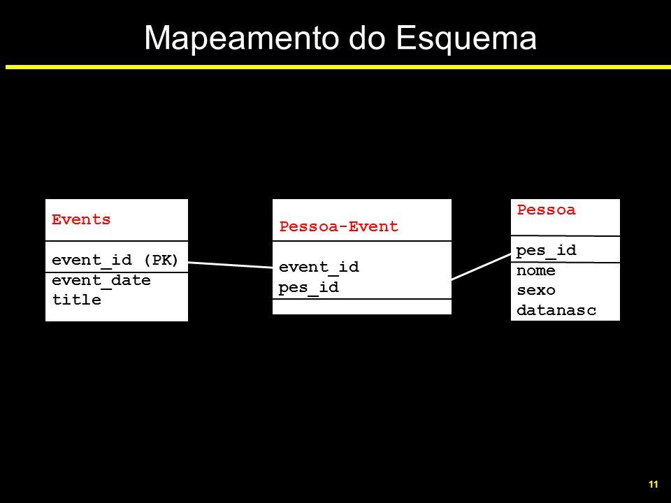 11 Mapeamento do Esquema Events event_id (PK) event_date title Pessoa-Event event_id pes_id Pessoa pes_id nome sexo datanasc