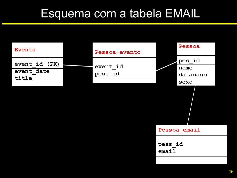19 Esquema com a tabela EMAIL Events event_id (PK) event_date title Pessoa-evento event_id pess_id Pessoa pes_id nome datanasc sexo Pessoa_email pess_