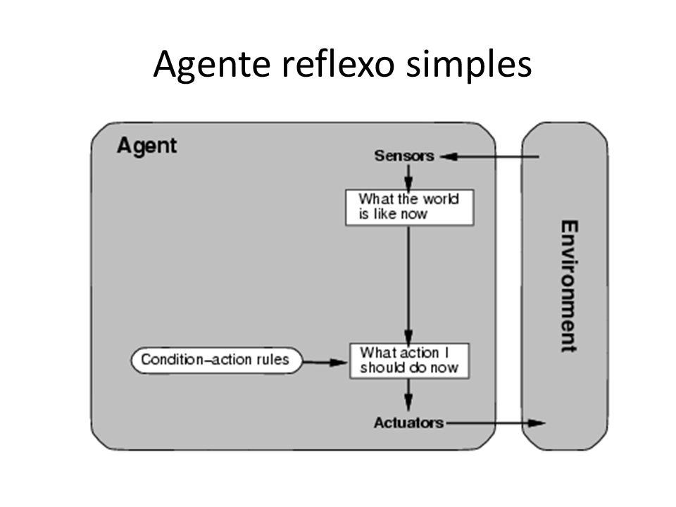 Agente reflexo simples