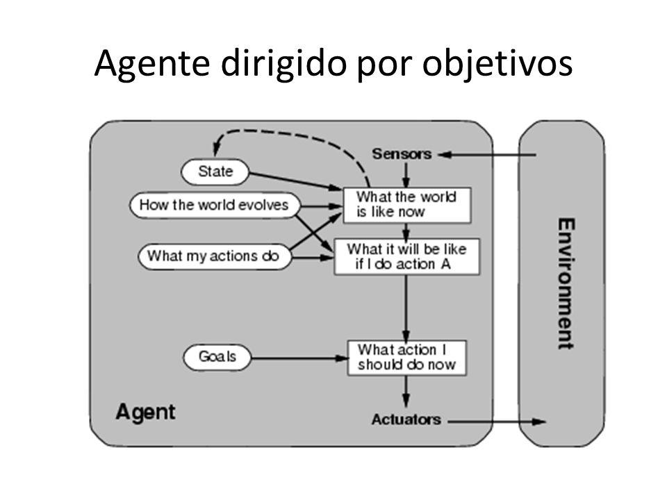 Agente dirigido por objetivos