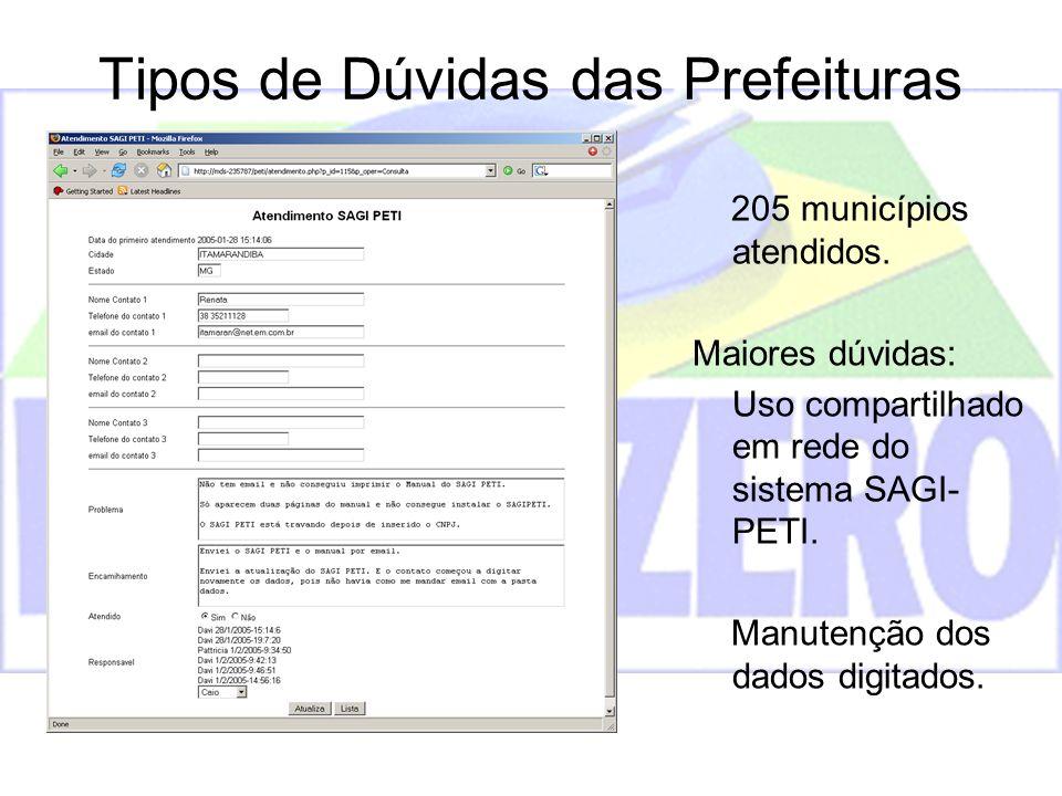 Tipos de Dúvidas das Prefeituras 205 municípios atendidos. Maiores dúvidas: Uso compartilhado em rede do sistema SAGI- PETI. Manutenção dos dados digi