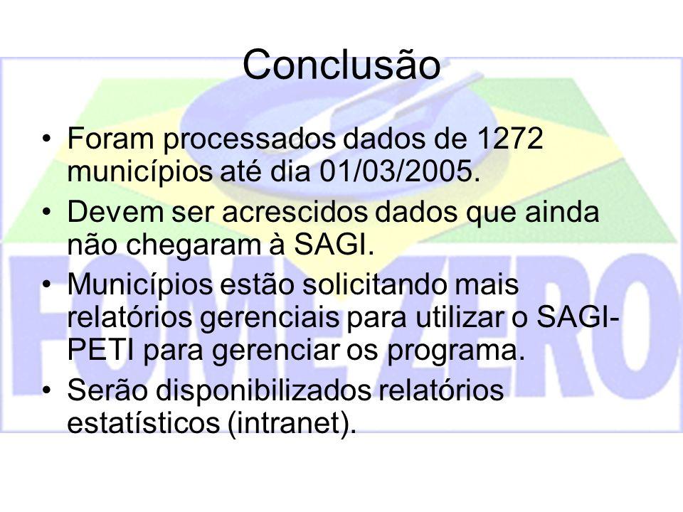 Conclusão Foram processados dados de 1272 municípios até dia 01/03/2005. Devem ser acrescidos dados que ainda não chegaram à SAGI. Municípios estão so