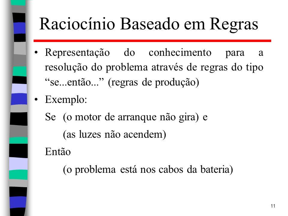 11 Raciocínio Baseado em Regras Representação do conhecimento para a resolução do problema através de regras do tipo se...então... (regras de produção