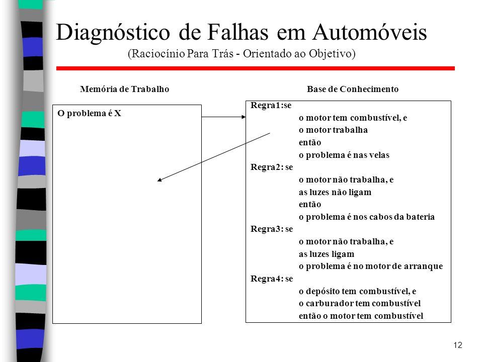 12 Diagnóstico de Falhas em Automóveis (Raciocínio Para Trás - Orientado ao Objetivo) Regra1:se o motor tem combustível, e o motor trabalha então o pr