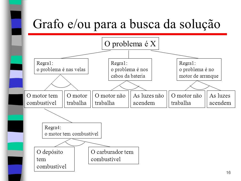 16 Grafo e/ou para a busca da solução O problema é X Regra1: o problema é nas velas Regra1: o problema é nos cabos da bateria Regra1: o problema é no