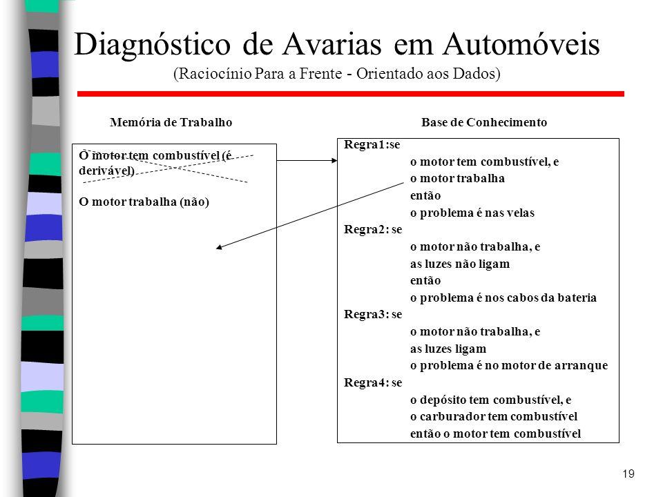 19 Diagnóstico de Avarias em Automóveis (Raciocínio Para a Frente - Orientado aos Dados) Regra1:se o motor tem combustível, e o motor trabalha então o