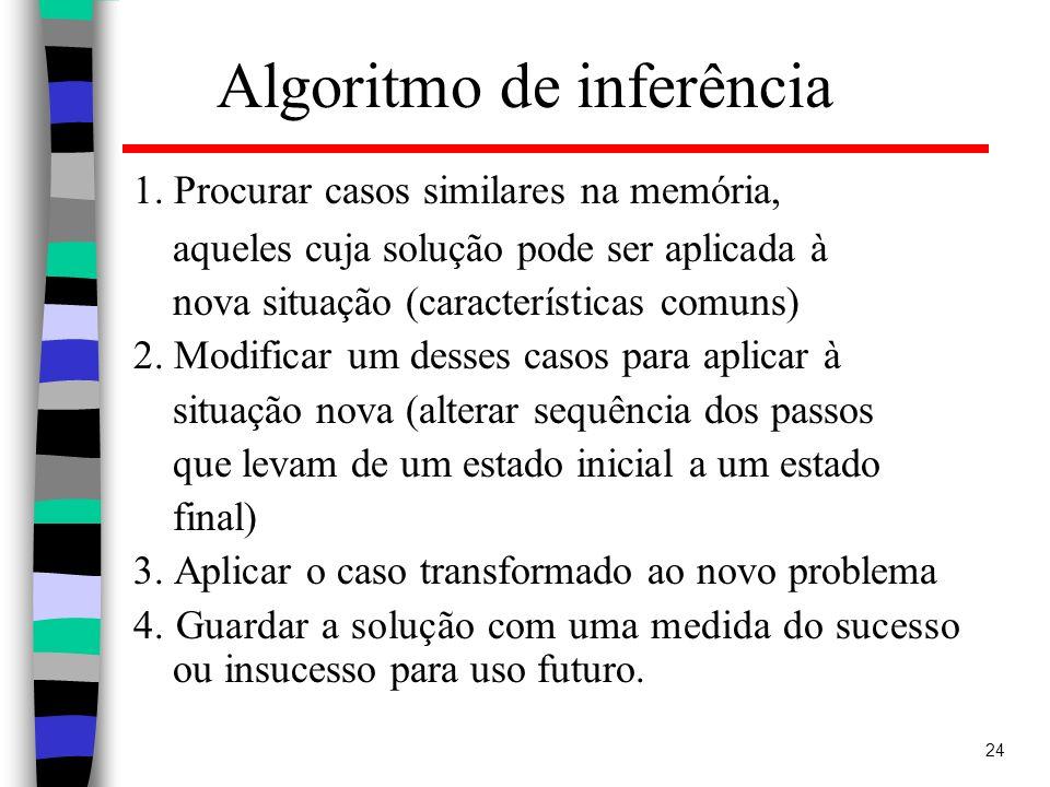 24 Algoritmo de inferência 1. Procurar casos similares na memória, aqueles cuja solução pode ser aplicada à nova situação (características comuns) 2.