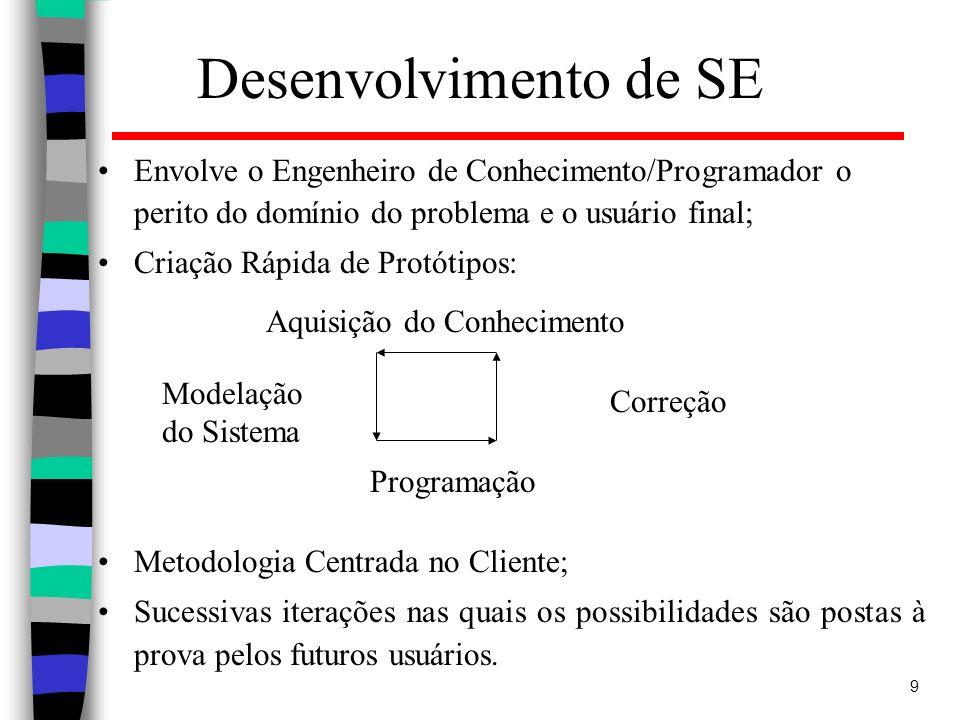 9 Desenvolvimento de SE Envolve o Engenheiro de Conhecimento/Programador o perito do domínio do problema e o usuário final; Criação Rápida de Protótip