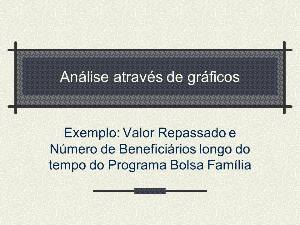 Análise através de gráficos Exemplo: Valor Repassado e Número de Beneficiários longo do tempo do Programa Bolsa Família