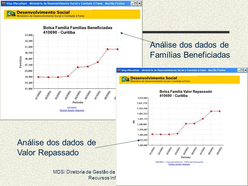 MDS/ Diretoria de Gestão da Informação/Coordenação de Recursos Informacionais 39 Análise dos dados de Valor Repassado Análise dos dados de Famílias Be